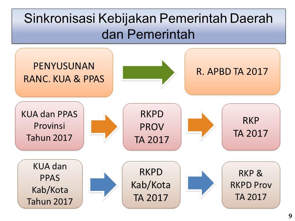 o Sinkronisasi kebijakan pemerintah daerah dan pemerintah antara lain diwujudkan dalam penyusunan rancangan KUA dan rancangan PPAS yang disepakati bersama antara pemerintah daerah dan DPRD sebagai dasar dalam penyusunan RAPBD TA 2017.
