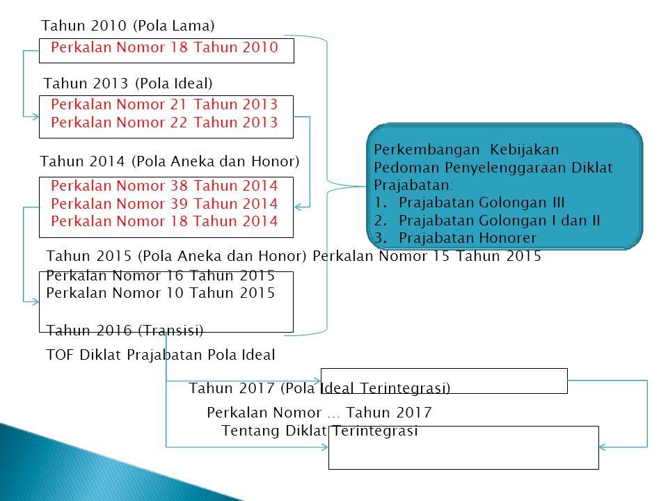 Tahun 2010 (Pola Lama) Perkalan Nomor 18 Tahun 2010 Tahun 2013 (Pola Ideal) Perkalan Nomor 21 Tahun 2013 Perkalan Nomor 22 Tahun 2013 Perkalan Nomor 3