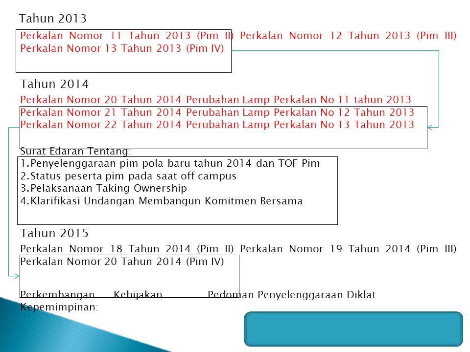 Perkalan Nomor 11 Tahun 2013 (Pim II) Perkalan Nomor 12 Tahun 2013 (Pim III) Perkalan Nomor 13 Tahun 2013 (Pim IV) Tahun 2014 Perkalan Nomor 20 Tahun 2014 Perubahan Lamp Perkalan No 11 tahun 2013 Perkalan Nomor 21 Tahun 2014 Perubahan Lamp Perkalan No 12 Tahun 2013 Perkalan Nomor 22 Tahun 2014 Perubahan Lamp Perkalan No 13 Tahun 2013 Surat Edaran Tentang: 1.Penyelenggaraan pim pola baru tahun 2014 dan TOF Pim 2.Status peserta pim pada saat off campus 3.Pelaksanaan Taking Ownership 4.Klarifikasi Undangan Membangun Komitmen Bersama Tahun 2015 Perkalan Nomor 18 Tahun 2014 (Pim II) Perkalan Nomor 19 Tahun 2014 (Pim III) Perkalan Nomor 20 Tahun 2014 (Pim IV) PerkembanganKebijakanPedoman Penyelenggaraan Diklat Kepemimpinan: Tahun 2013