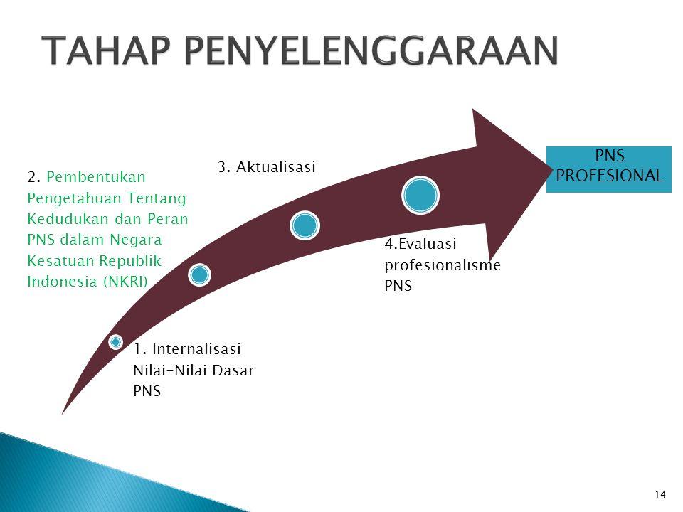 PNS PROFESIONAL 1. Internalisasi Nilai-Nilai Dasar PNS 2. Pembentukan Pengetahuan Tentang Kedudukan dan Peran PNS dalam Negara Kesatuan Republik Indon