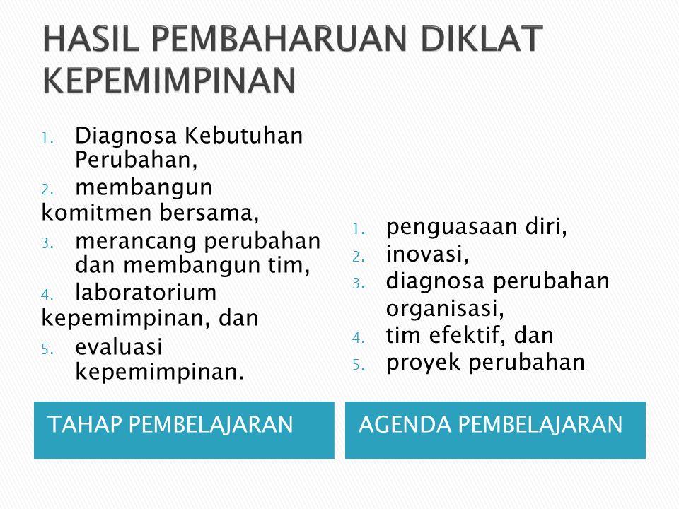 TAHAP PEMBELAJARANAGENDA PEMBELAJARAN 1. Diagnosa Kebutuhan Perubahan, 2.