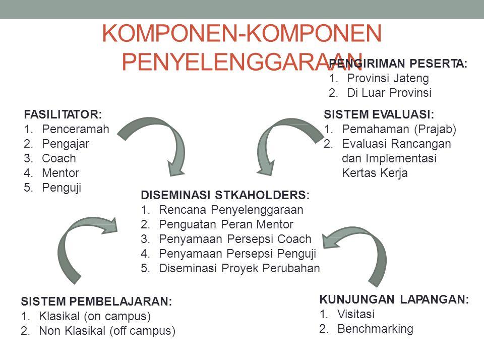 KOMPONEN-KOMPONEN PENYELENGGARAAN FASILITATOR: 1.Penceramah 2.Pengajar 3.Coach 4.Mentor 5.Penguji KUNJUNGAN LAPANGAN: 1.Visitasi 2.Benchmarking DISEMINASI STKAHOLDERS: 1.Rencana Penyelenggaraan 2.Penguatan Peran Mentor 3.Penyamaan Persepsi Coach 4.Penyamaan Persepsi Penguji 5.Diseminasi Proyek Perubahan SISTEM PEMBELAJARAN: 1.Klasikal (on campus) 2.Non Klasikal (off campus) SISTEM EVALUASI: 1.Pemahaman (Prajab) 2.Evaluasi Rancangan dan Implementasi Kertas Kerja PENGIRIMAN PESERTA: 1.Provinsi Jateng 2.Di Luar Provinsi
