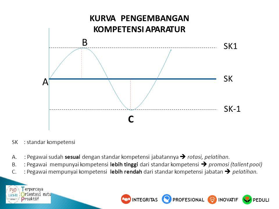 A B SK-1 C SK SK1 KURVAPENGEMBANGAN KOMPETENSI APARATUR SK: standar kompetensi A.: Pegawai sudah sesuai dengan standar kompetensi jabatannya  rotasi, pelatihan.
