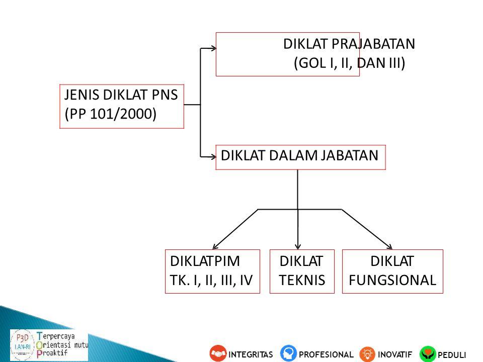 DIKLATPIM TK. I, II, III, IV DIKLAT FUNGSIONAL DIKLAT TEKNIS DIKLAT PRAJABATAN (GOL I, II, DAN III) PEDULI INOVATIFINTEGRITASPROFESIONAL JENIS DIKLAT