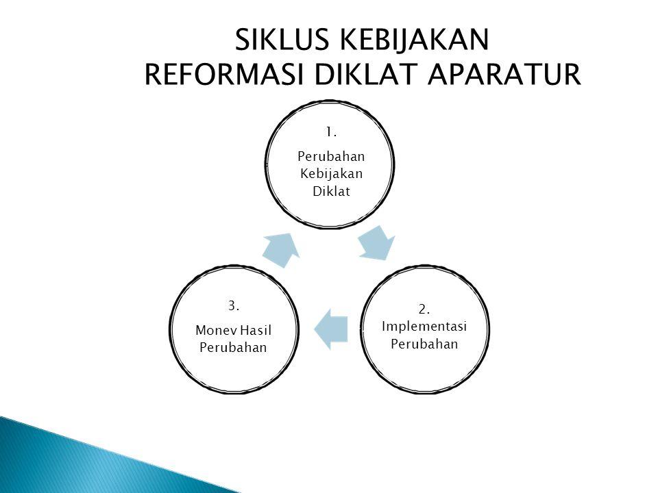 SIKLUS KEBIJAKAN REFORMASI DIKLAT APARATUR 1. Perubahan Kebijakan Diklat 2. Implementasi Perubahan 3. Monev Hasil Perubahan