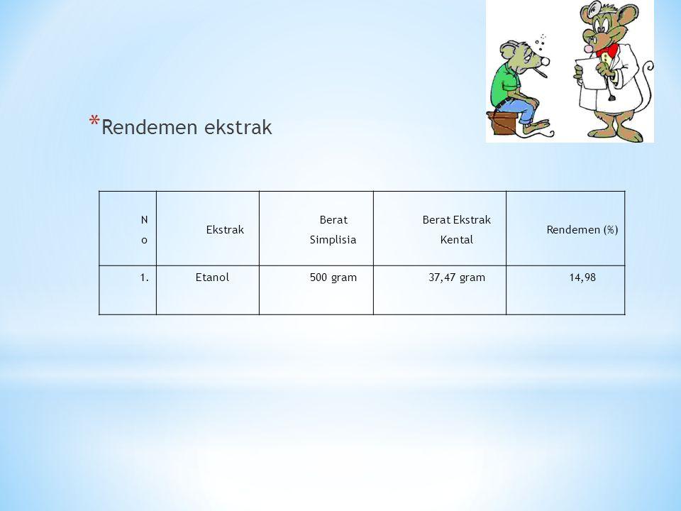 * Rendemen ekstrak NoNo Ekstrak Berat Simplisia Berat Ekstrak Kental Rendemen (%) 1.Etanol500 gram37,47 gram14,98