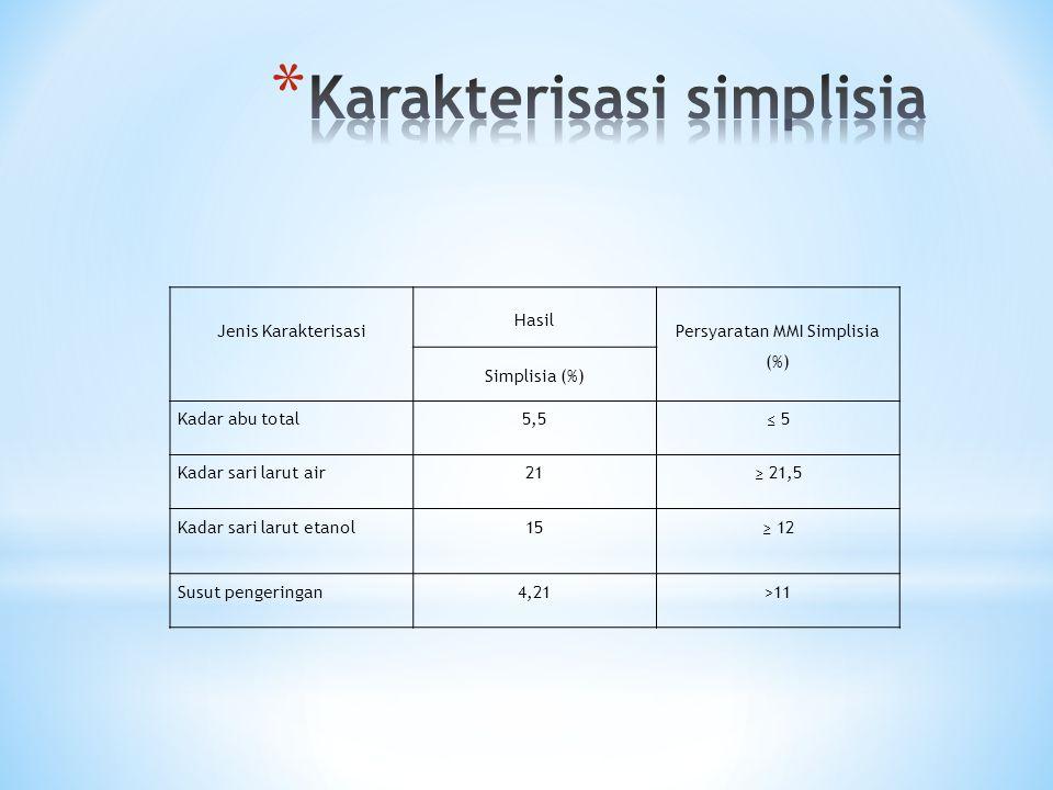 Jenis Karakterisasi Hasil Persyaratan MMI Simplisia (%) Simplisia (%) Kadar abu total5,5≤ 5 Kadar sari larut air21≥ 21,5 Kadar sari larut etanol15≥ 12 Susut pengeringan4,21>11