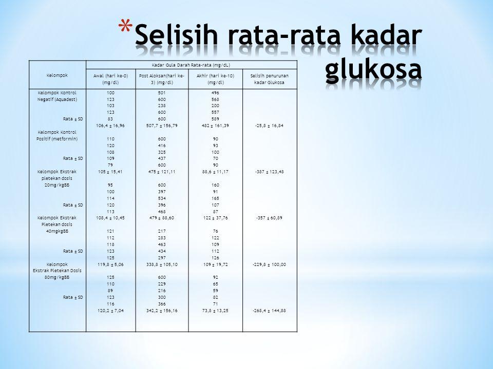 Kelompok Kadar Gula Darah Rata-rata (mg/dL) Awal (hari ke-0) (mg/dl) Post Aloksan(hari ke- 3) (mg/dl) Akhir (hari ke-10) (mg/dl) Selisih penurunan kadar Glukosa Kelompok Kontrol Negatif (Aquadest) Rata ± SD Kelompok Kontrol Positif (metformin) Rata ± SD Kelompok Ekstrak pletekan dosis 20mg/kgBB Rata ± SD Kelompok Ekstrak Pletekan dosis 40mgkgBB Rata ± SD Kelompok Ekstrak Pletekan Dosis 80mg/kgBB Rata ± SD 100 123 103 123 83 106,4 ± 16,96 110 120 108 109 79 105 ± 15,41 95 100 114 120 113 108,4 ± 10,45 121 112 118 123 125 119,8 ± 5,06 125 110 89 123 116 120,2 ± 7,04 501 600 238 600 507,7 ± 156,79 600 416 325 437 600 475 ± 121,11 600 397 534 396 468 479 ± 88,60 217 283 463 434 297 338,8 ± 105,10 600 229 216 300 366 342,2 ± 156,16 496 568 200 557 589 482 ± 161,39 90 93 100 70 90 88,6 ± 11,17 160 91 165 107 87 122 ± 37,76 76 122 109 112 126 109 ± 19,72 92 65 59 82 71 73,8 ± 13,25 -25,8 ± 16,84 -387 ± 123,48 -357 ± 60,89 -229,8 ± 100,00 -268,4 ± 144,88
