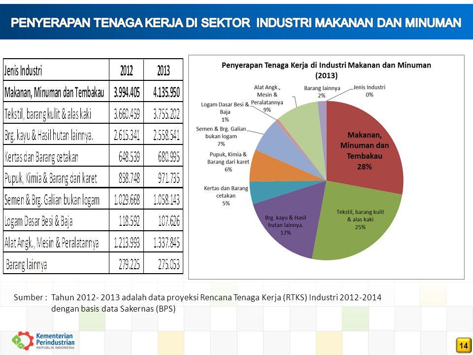 14 Sumber : Tahun 2012- 2013 adalah data proyeksi Rencana Tenaga Kerja (RTKS) Industri 2012-2014 dengan basis data Sakernas (BPS)