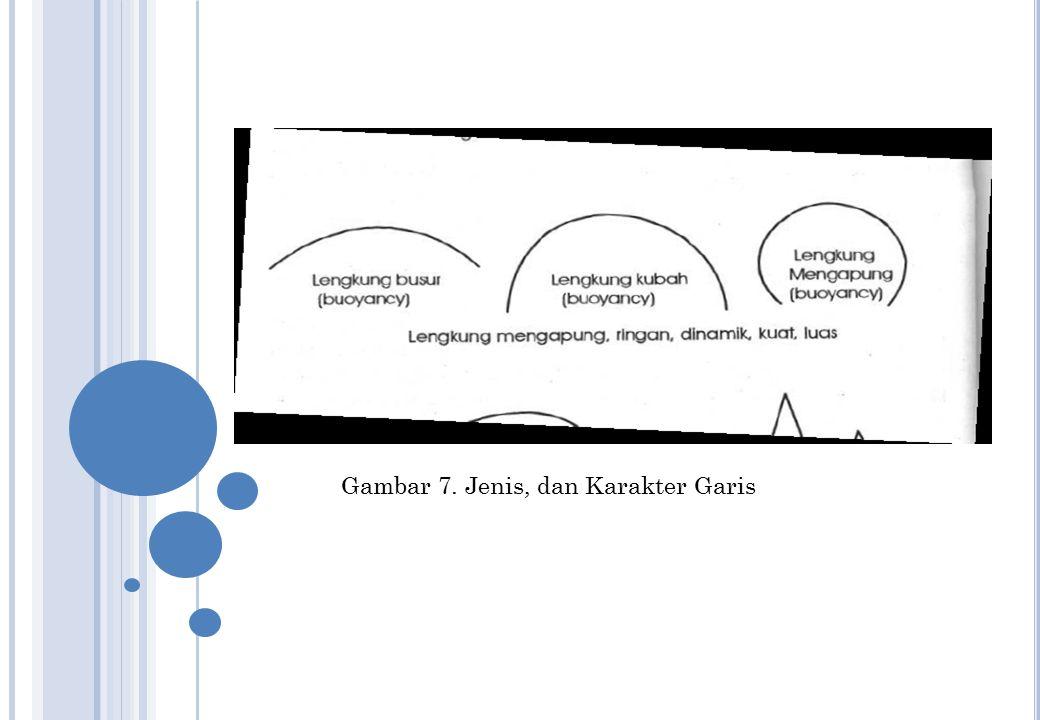 Gambar 7. Jenis, dan Karakter Garis