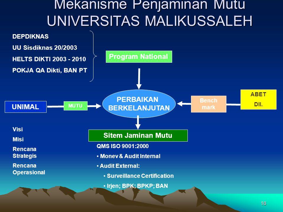 18 PERBAIKAN BERKELANJUTAN UNIMAL Visi Misi Rencana Strategis Rencana Operasional MUTU ABET Dll.