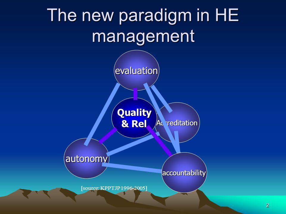 3 Good Practices Pilar-Pilar : –Evaluasi –Otonomi –Akuntabilitas –Akreditasi Menuju tercapainya Kualitas Berkelanjutan