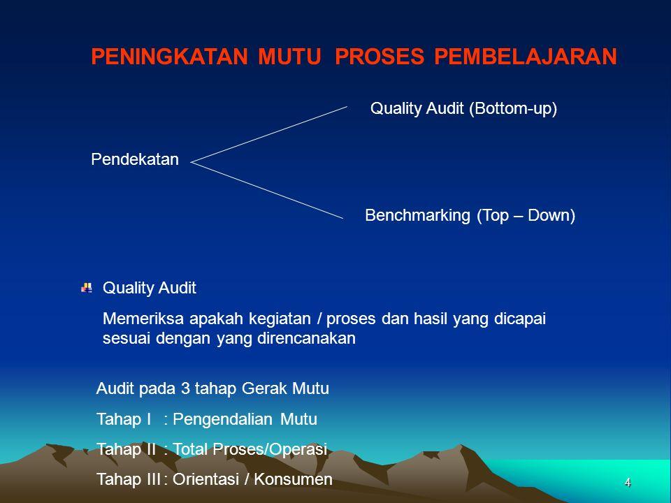 4 PENINGKATAN MUTU PROSES PEMBELAJARAN Pendekatan Quality Audit (Bottom-up) Benchmarking (Top – Down) Quality Audit Memeriksa apakah kegiatan / proses dan hasil yang dicapai sesuai dengan yang direncanakan Audit pada 3 tahap Gerak Mutu Tahap I: Pengendalian Mutu Tahap II: Total Proses/Operasi Tahap III: Orientasi / Konsumen