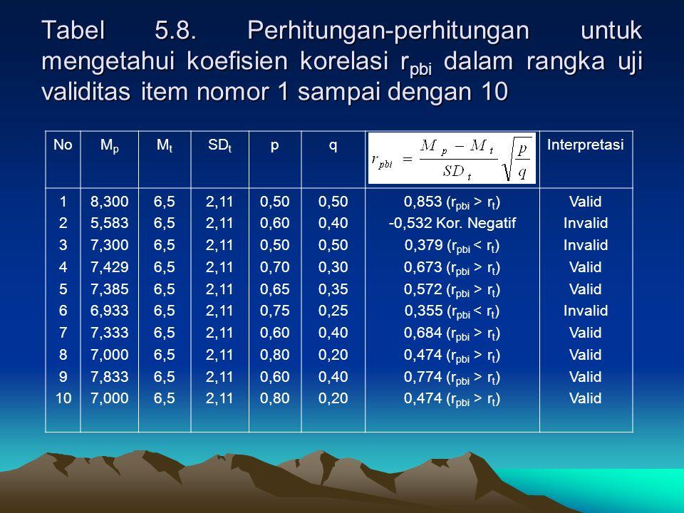 Tabel 5.8. Perhitungan-perhitungan untuk mengetahui koefisien korelasi r pbi dalam rangka uji validitas item nomor 1 sampai dengan 10 NoMpMp MtMt SD t