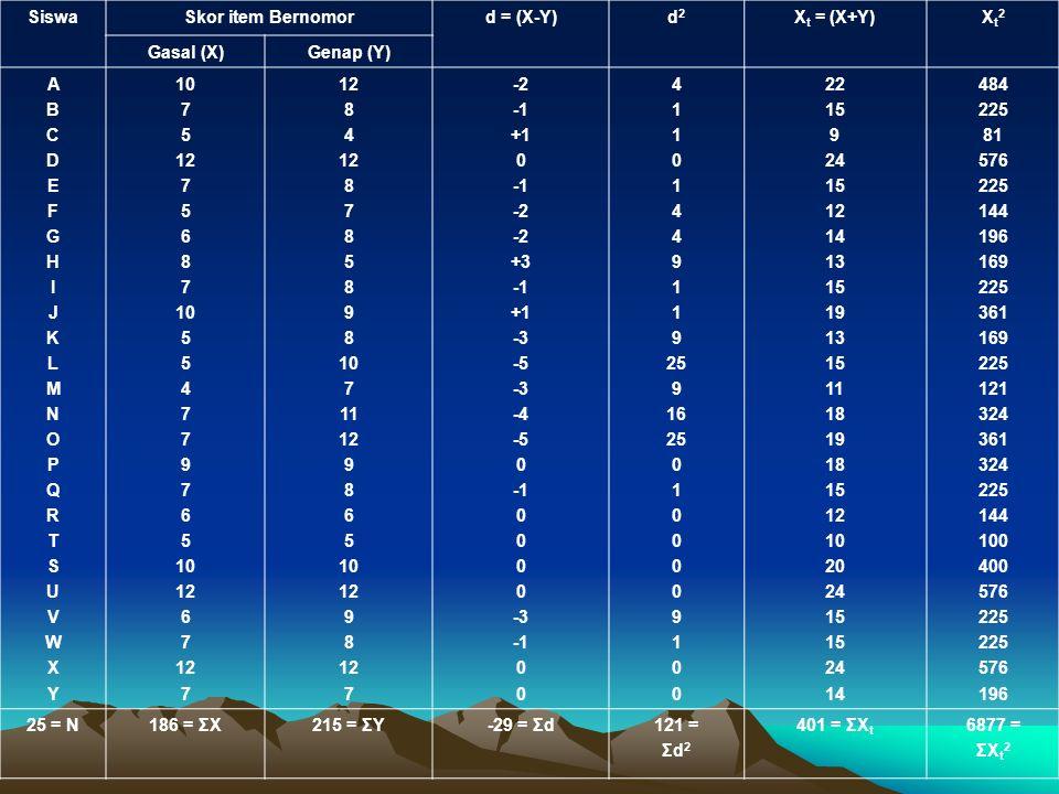 SiswaSkor item Bernomord = (X-Y)d2d2 X t = (X+Y)Xt2Xt2 Gasal (X)Genap (Y) ABCDEFGHIJKLMNOPQRTSUVWXYABCDEFGHIJKLMNOPQRTSUVWXY 10 7 5 12 7 5 6 8 7 10 5