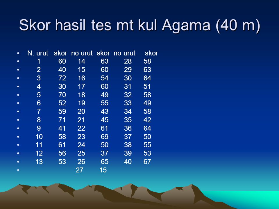 Skor hasil tes mt kul Agama (40 m) N.