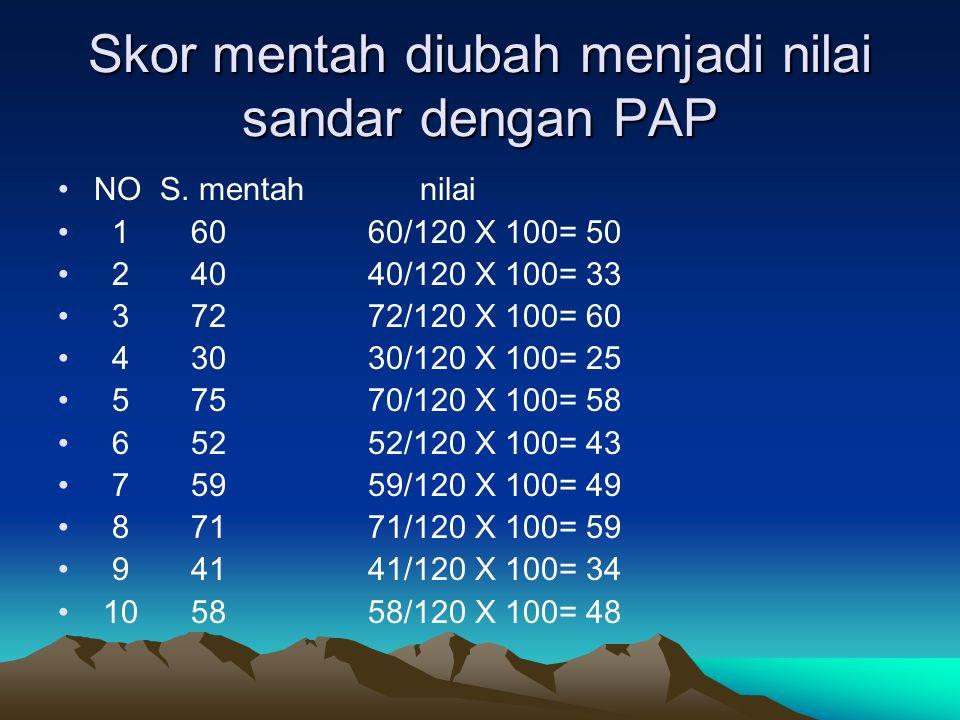 Skor mentah diubah menjadi nilai sandar dengan PAP NO S. mentah nilai 1 60 60/120 X 100= 50 2 40 40/120 X 100= 33 3 72 72/120 X 100= 60 4 30 30/120 X