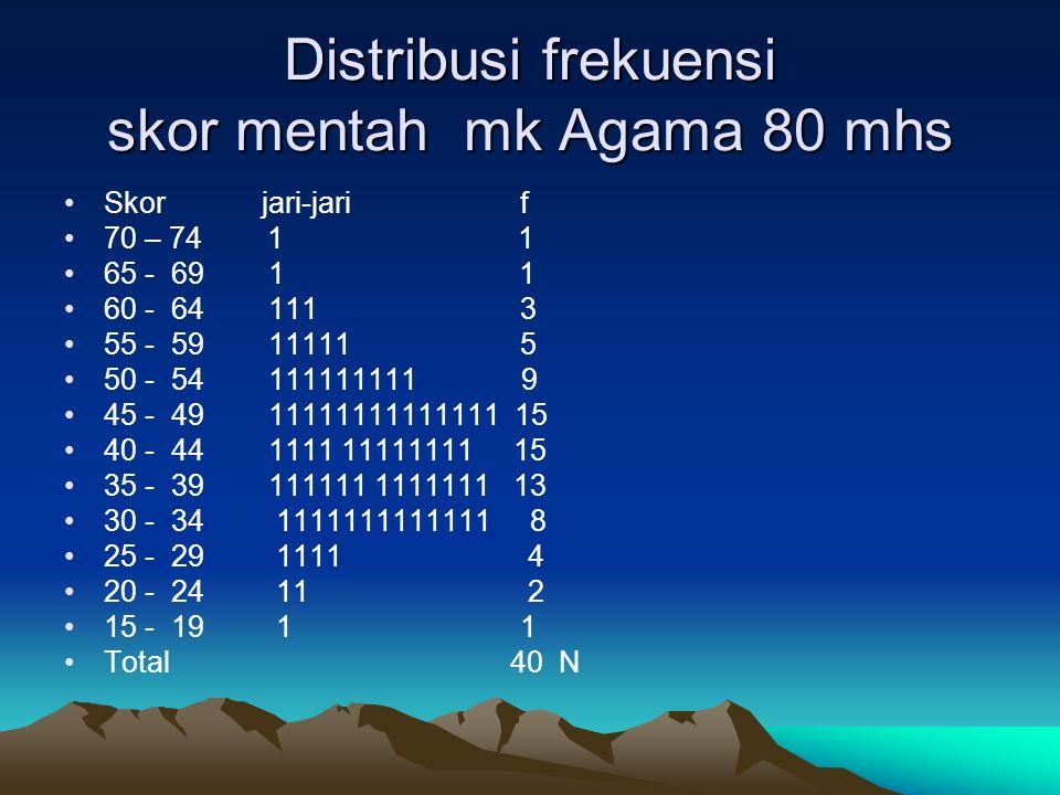 Distribusi frekuensi skor mentah mk Agama 80 mhs Skor jari-jari f 70 – 74 1 1 65 - 69 1 1 60 - 64 111 3 55 - 59 11111 5 50 - 54 111111111 9 45 - 49 11