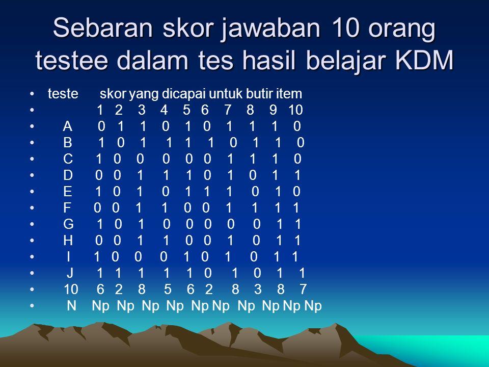 Sebaran skor jawaban 10 orang testee dalam tes hasil belajar KDM teste skor yang dicapai untuk butir item 1 2 3 4 5 6 7 8 9 10 A 0 1 1 0 1 0 1 1 1 0 B 1 0 1 1 1 1 0 1 1 0 C 1 0 0 0 0 0 1 1 1 0 D 0 0 1 1 1 0 1 0 1 1 E 1 0 1 0 1 1 1 0 1 0 F 0 0 1 1 0 0 1 1 1 1 G 1 0 1 0 0 0 0 0 1 1 H 0 0 1 1 0 0 1 0 1 1 I 1 0 0 0 1 0 1 0 1 1 J 1 1 1 1 1 0 1 0 1 1 10 6 2 8 5 6 2 8 3 8 7 N Np Np Np Np Np Np Np Np Np Np