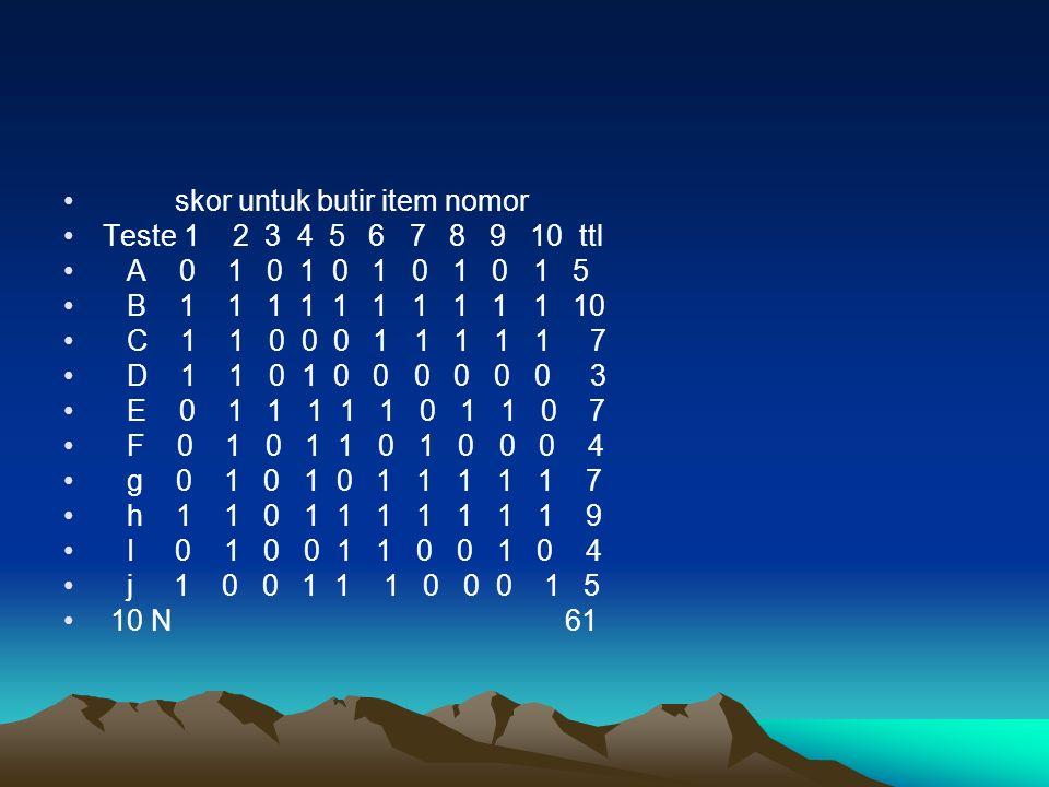 skor untuk butir item nomor Teste 1 2 3 4 5 6 7 8 9 10 ttl A 0 1 0 1 0 1 0 1 0 1 5 B 1 1 1 1 1 1 1 1 1 1 10 C 1 1 0 0 0 1 1 1 1 1 7 D 1 1 0 1 0 0 0 0 0 0 3 E 0 1 1 1 1 1 0 1 1 0 7 F 0 1 0 1 1 0 1 0 0 0 4 g 0 1 0 1 0 1 1 1 1 1 7 h 1 1 0 1 1 1 1 1 1 1 9 I 0 1 0 0 1 1 0 0 1 0 4 j 1 0 0 1 1 1 0 0 0 1 5 10 N 61