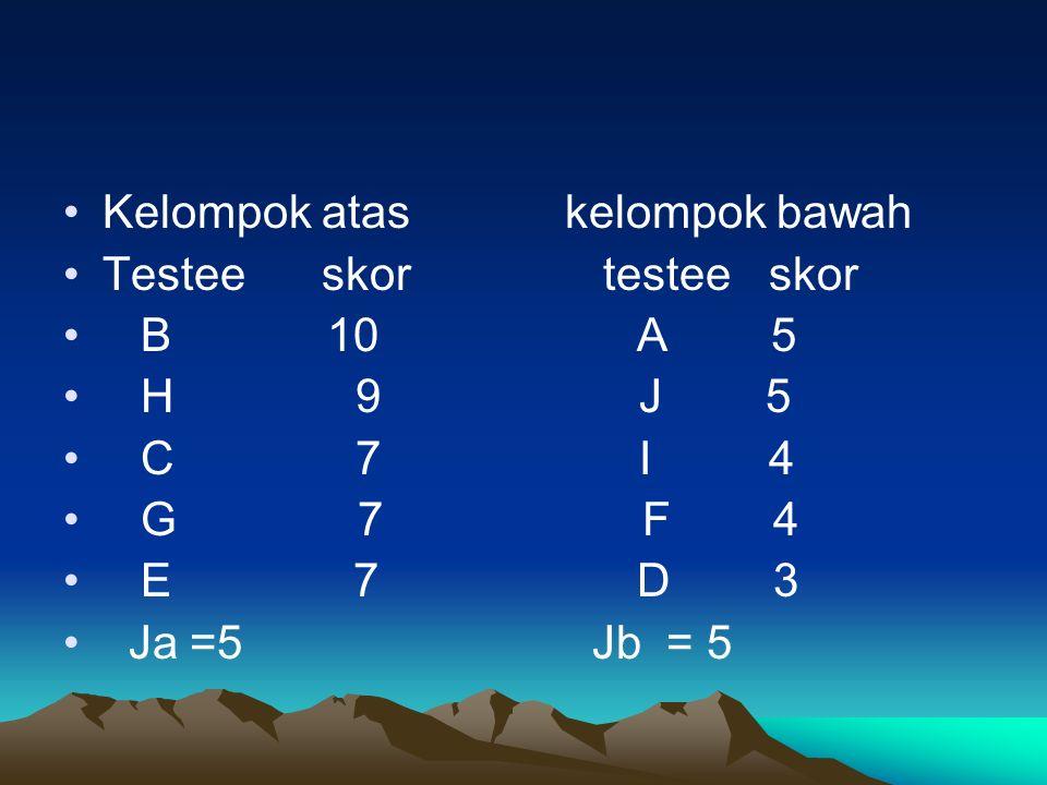 Kelompok atas kelompok bawah Testee skor testee skor B 10 A 5 H 9 J 5 C 7 I 4 G 7 F 4 E 7 D 3 Ja =5 Jb = 5