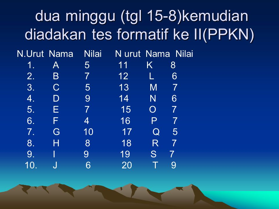 dua minggu (tgl 15-8)kemudian diadakan tes formatif ke II(PPKN) dua minggu (tgl 15-8)kemudian diadakan tes formatif ke II(PPKN) N.Urut Nama Nilai N urut Nama Nilai 1.