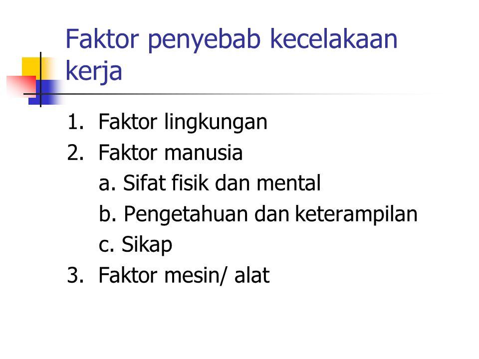 Faktor penyebab kecelakaan kerja 1. Faktor lingkungan 2. Faktor manusia a. Sifat fisik dan mental b. Pengetahuan dan keterampilan c. Sikap 3. Faktor m