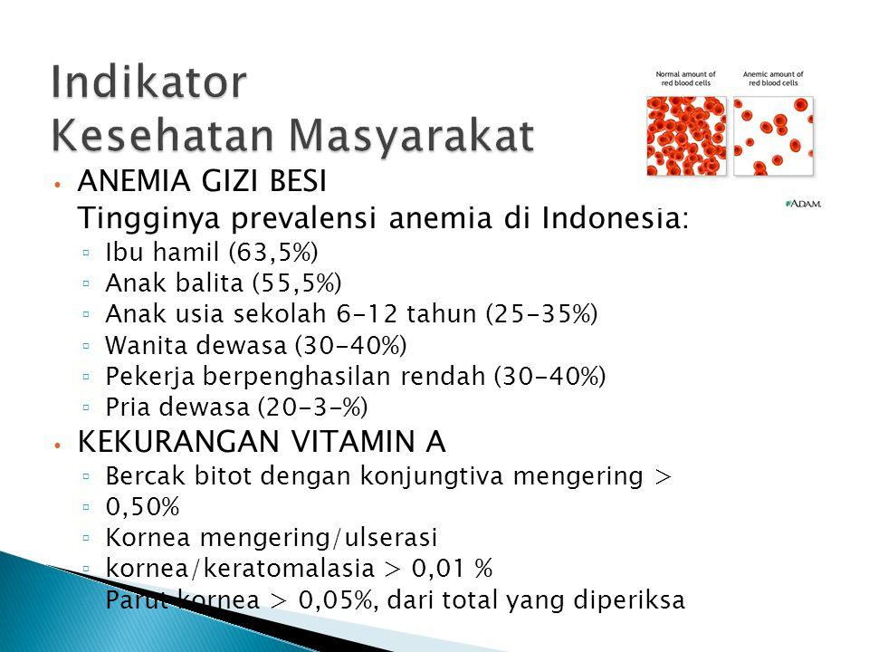 ANEMIA GIZI BESI Tingginya prevalensi anemia di Indonesia: ▫ Ibu hamil (63,5%) ▫ Anak balita (55,5%) ▫ Anak usia sekolah 6-12 tahun (25-35%) ▫ Wanita dewasa (30-40%) ▫ Pekerja berpenghasilan rendah (30-40%) ▫ Pria dewasa (20-3-%) KEKURANGAN VITAMIN A ▫ Bercak bitot dengan konjungtiva mengering > ▫ 0,50% ▫ Kornea mengering/ulserasi ▫ kornea/keratomalasia > 0,01 % ▫ Parut kornea > 0,05%, dari total yang diperiksa