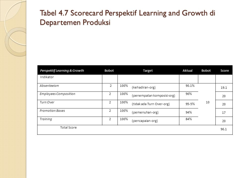 Tabel 4.7 Scorecard Perspektif Learning and Growth di Departemen Produksi Perspektif Learning & GrowthBobotTargetAktualBobotScore Indikator Absenteeis