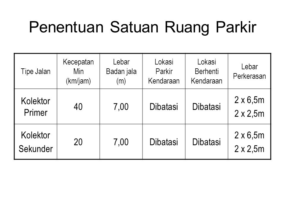 Penentuan Satuan Ruang Parkir Tipe Jalan Kecepatan Min (km/jam) Lebar Badan jala (m) Lokasi Parkir Kendaraan Lokasi Berhenti Kendaraan Lebar Perkerasan Kolektor Primer 407,00Dibatasi 2 x 6,5m 2 x 2,5m Kolektor Sekunder 207,00Dibatasi 2 x 6,5m 2 x 2,5m