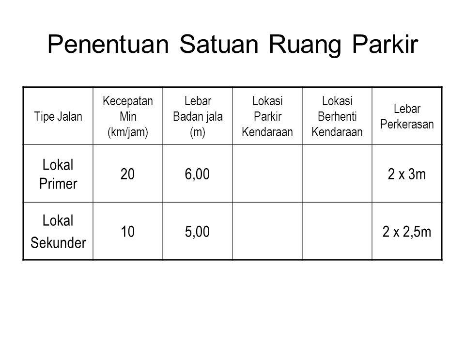 Penentuan Satuan Ruang Parkir Tipe Jalan Kecepatan Min (km/jam) Lebar Badan jala (m) Lokasi Parkir Kendaraan Lokasi Berhenti Kendaraan Lebar Perkerasan Lokal Primer 206,002 x 3m Lokal Sekunder 105,002 x 2,5m