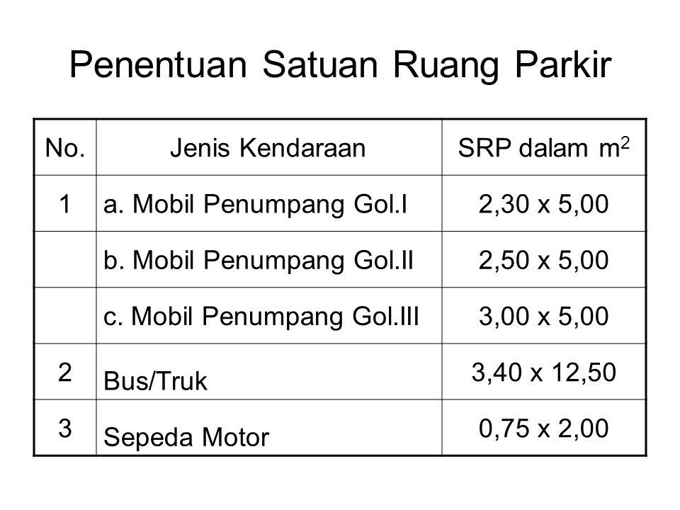 Penentuan Satuan Ruang Parkir No.Jenis KendaraanSRP dalam m 2 1a. Mobil Penumpang Gol.I2,30 x 5,00 b. Mobil Penumpang Gol.II2,50 x 5,00 c. Mobil Penum