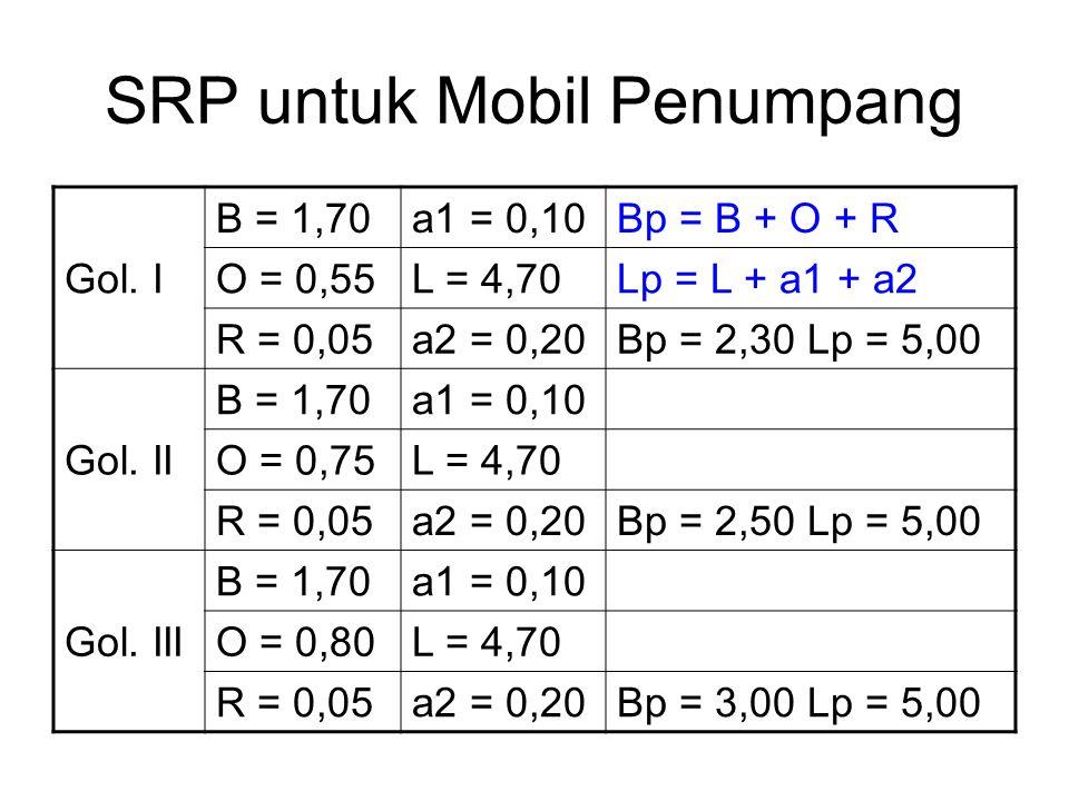 Gol. I B = 1,70a1 = 0,10Bp = B + O + R O = 0,55L = 4,70Lp = L + a1 + a2 R = 0,05a2 = 0,20Bp = 2,30 Lp = 5,00 Gol. II B = 1,70a1 = 0,10 O = 0,75L = 4,7