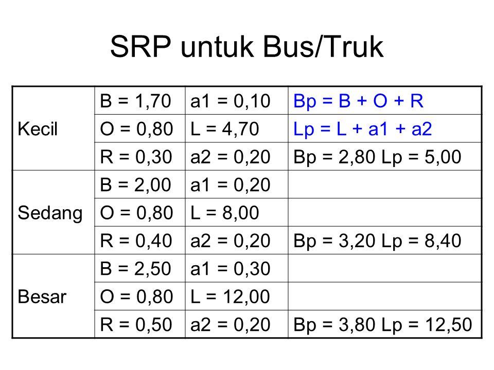 Kecil B = 1,70a1 = 0,10Bp = B + O + R O = 0,80L = 4,70Lp = L + a1 + a2 R = 0,30a2 = 0,20Bp = 2,80 Lp = 5,00 Sedang B = 2,00a1 = 0,20 O = 0,80L = 8,00 R = 0,40a2 = 0,20Bp = 3,20 Lp = 8,40 Besar B = 2,50a1 = 0,30 O = 0,80L = 12,00 R = 0,50a2 = 0,20Bp = 3,80 Lp = 12,50