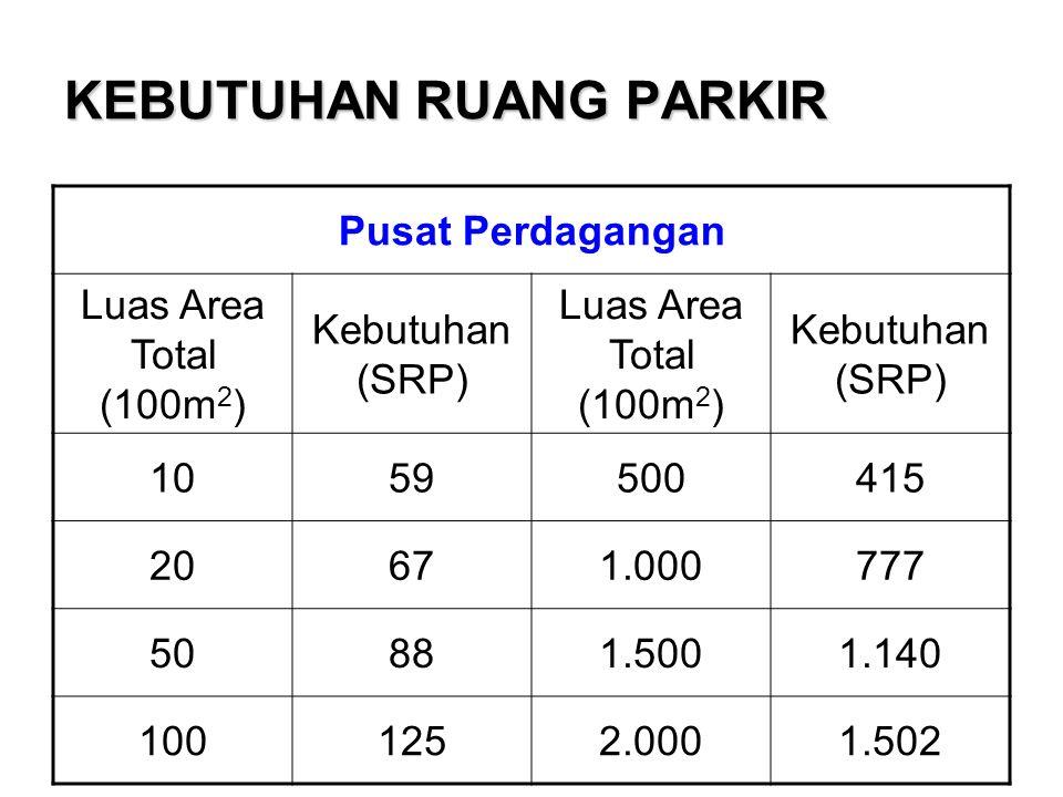 KEBUTUHAN RUANG PARKIR Pusat Perdagangan Luas Area Total (100m 2 ) Kebutuhan (SRP) Luas Area Total (100m 2 ) Kebutuhan (SRP) 1059500415 20671.000777 50881.5001.140 1001252.0001.502