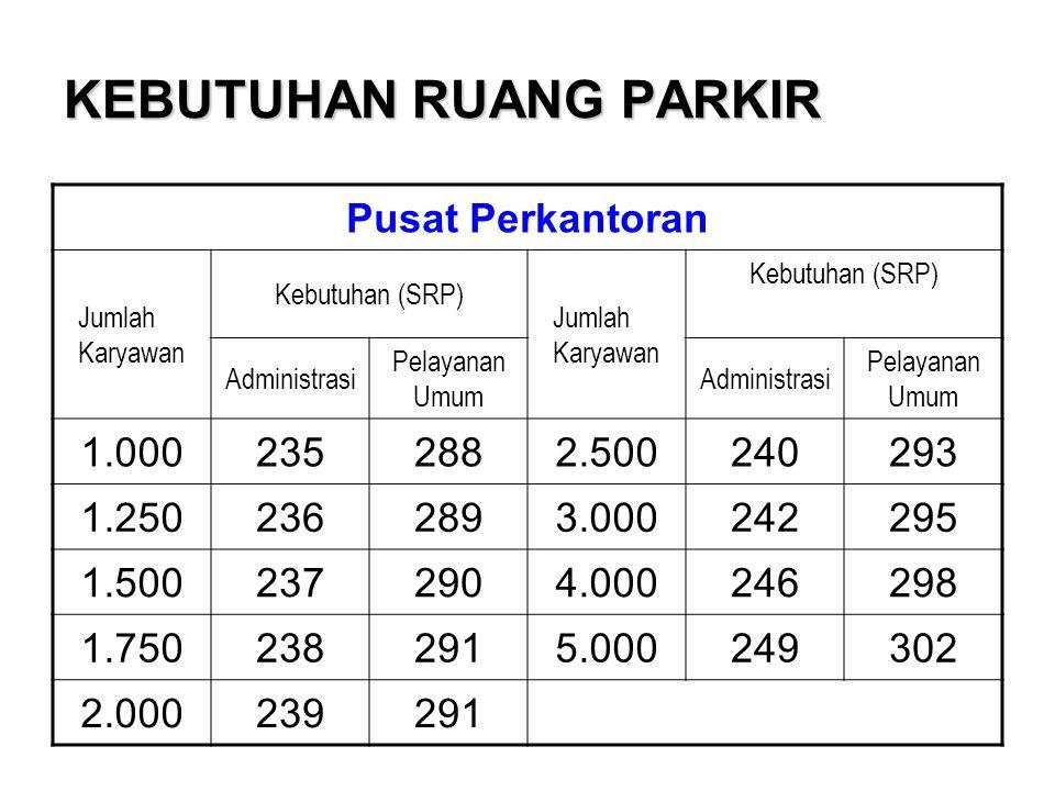 KEBUTUHAN RUANG PARKIR Pusat Perkantoran Jumlah Karyawan Kebutuhan (SRP) Jumlah Karyawan Kebutuhan (SRP) Administrasi Pelayanan Umum Administrasi Pela