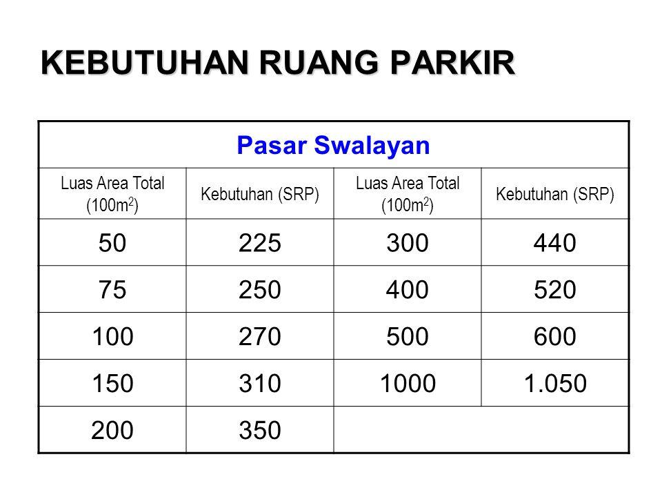 KEBUTUHAN RUANG PARKIR Pasar Swalayan Luas Area Total (100m 2 ) Kebutuhan (SRP) Luas Area Total (100m 2 ) Kebutuhan (SRP) 50225300440 75250400520 100270500600 15031010001.050 200350