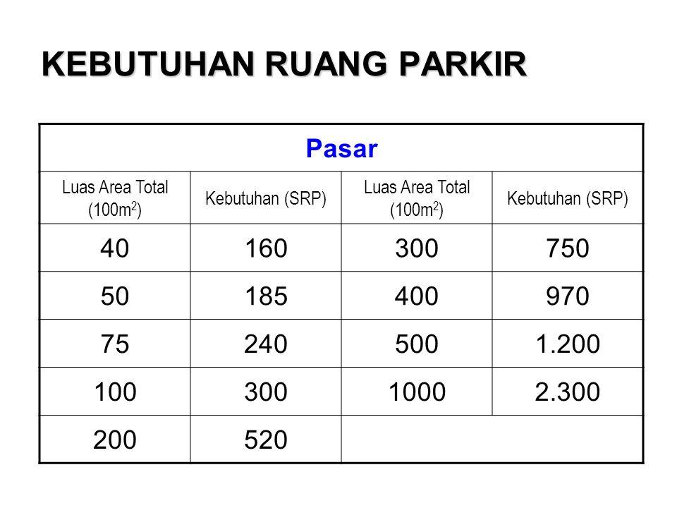 KEBUTUHAN RUANG PARKIR Pasar Luas Area Total (100m 2 ) Kebutuhan (SRP) Luas Area Total (100m 2 ) Kebutuhan (SRP) 40160300750 50185400970 752405001.200 10030010002.300 200520