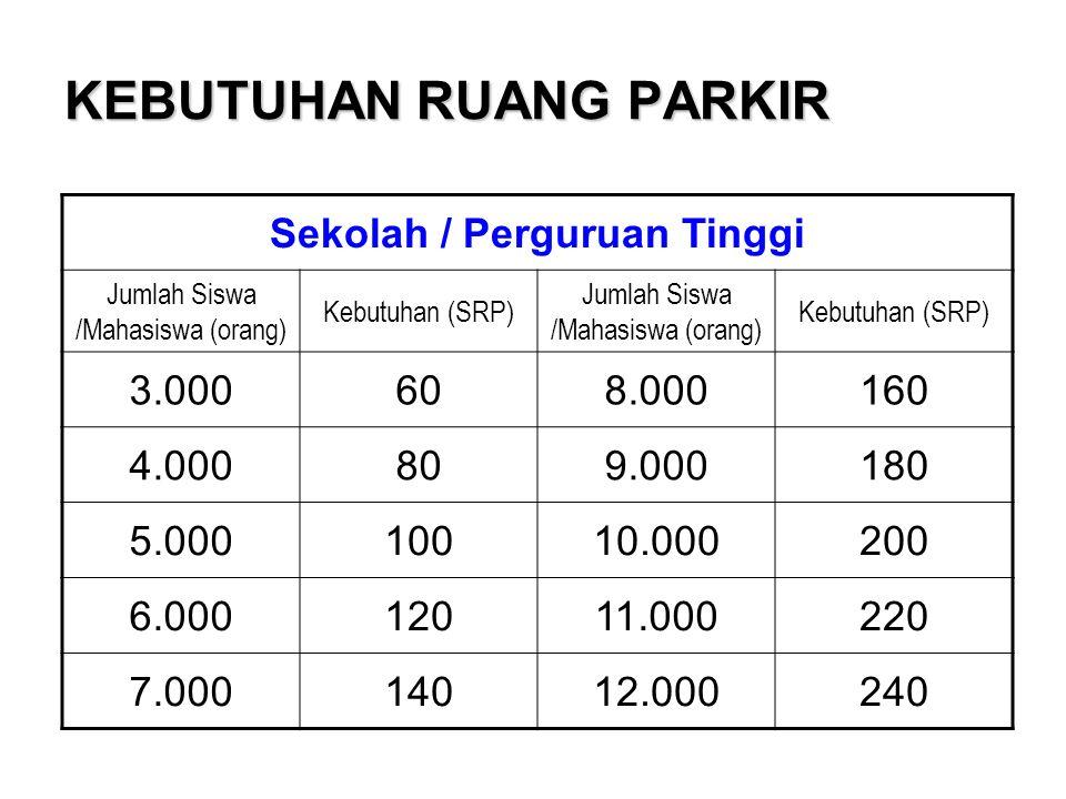 KEBUTUHAN RUANG PARKIR Sekolah / Perguruan Tinggi Jumlah Siswa /Mahasiswa (orang) Kebutuhan (SRP) Jumlah Siswa /Mahasiswa (orang) Kebutuhan (SRP) 3.00