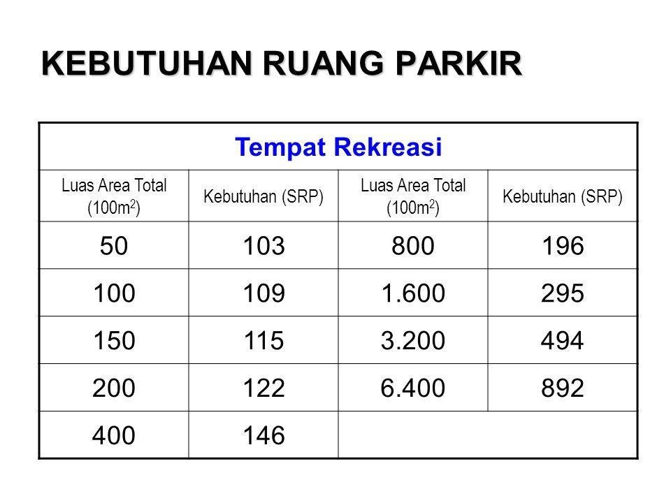 KEBUTUHAN RUANG PARKIR Tempat Rekreasi Luas Area Total (100m 2 ) Kebutuhan (SRP) Luas Area Total (100m 2 ) Kebutuhan (SRP) 50103800196 1001091.600295 1501153.200494 2001226.400892 400146