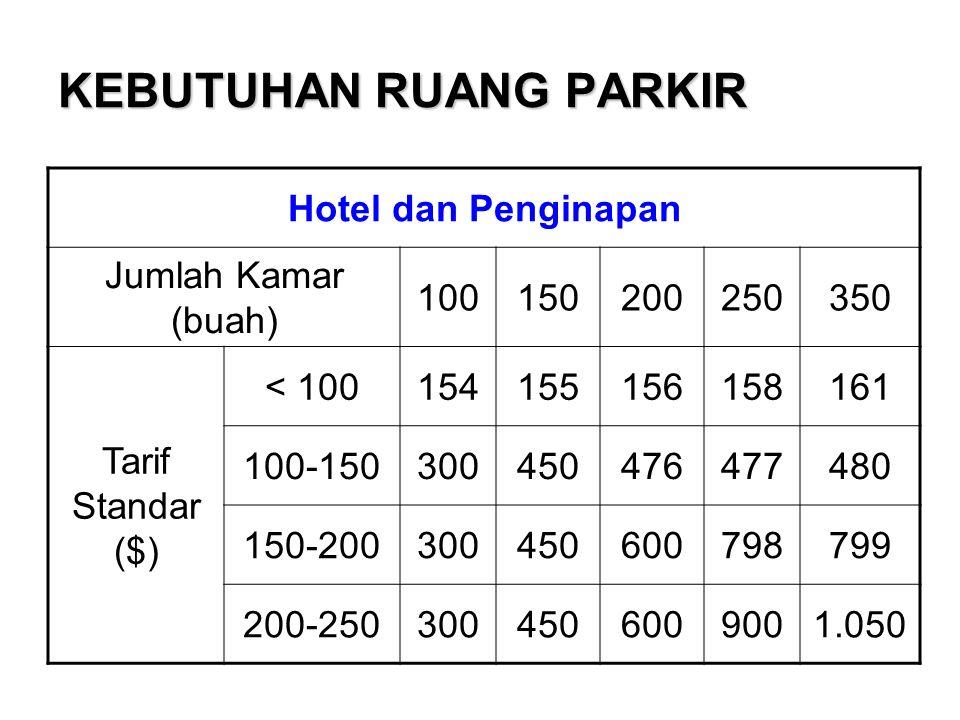 KEBUTUHAN RUANG PARKIR Hotel dan Penginapan Jumlah Kamar (buah) 100150200250350 Tarif Standar ($) < 100154155156158161 100-150300450476477480 150-2003