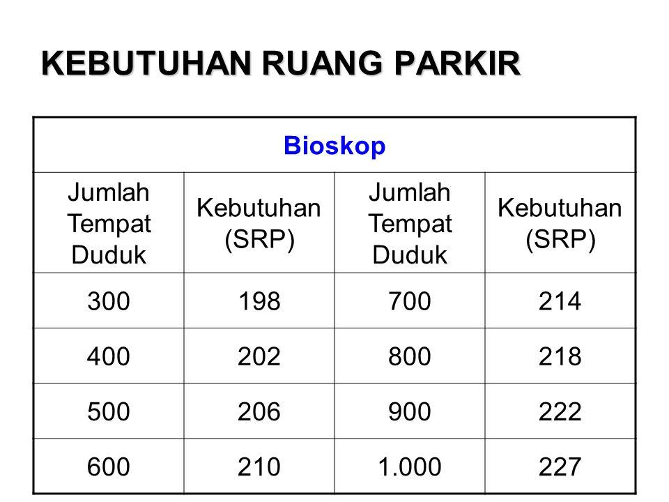 KEBUTUHAN RUANG PARKIR Bioskop Jumlah Tempat Duduk Kebutuhan (SRP) Jumlah Tempat Duduk Kebutuhan (SRP) 300198700214 400202800218 500206900222 6002101.000227