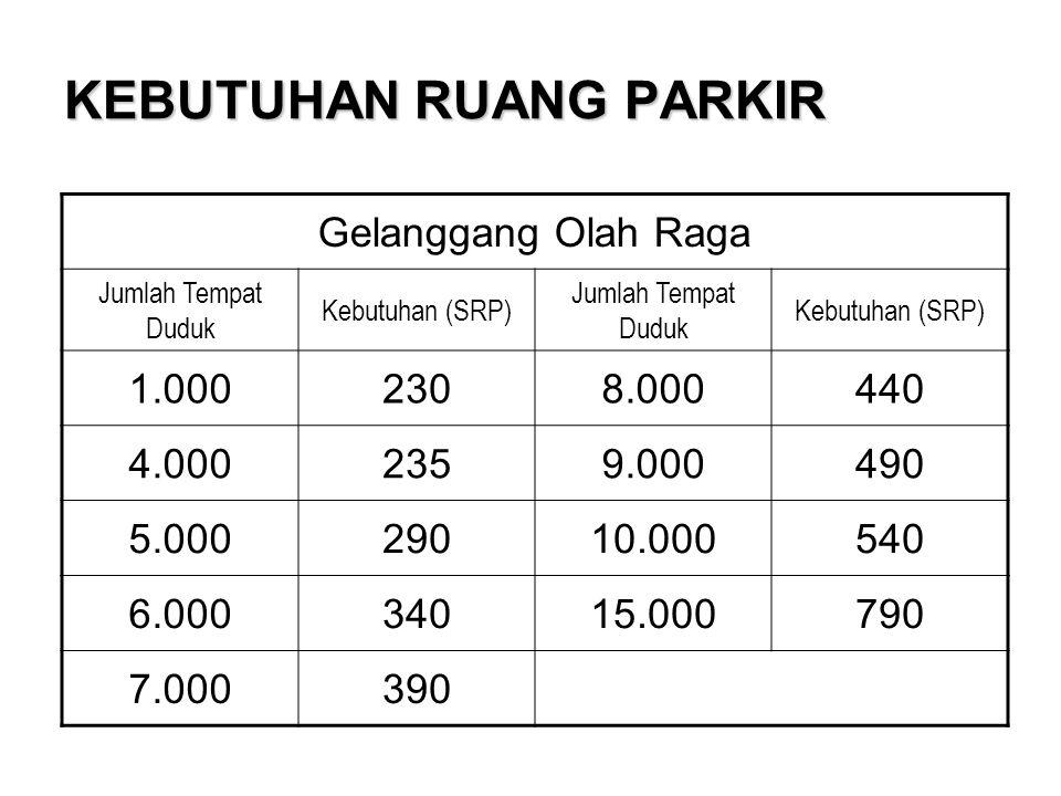 KEBUTUHAN RUANG PARKIR Gelanggang Olah Raga Jumlah Tempat Duduk Kebutuhan (SRP) Jumlah Tempat Duduk Kebutuhan (SRP) 1.0002308.000440 4.0002359.000490 5.00029010.000540 6.00034015.000790 7.000390
