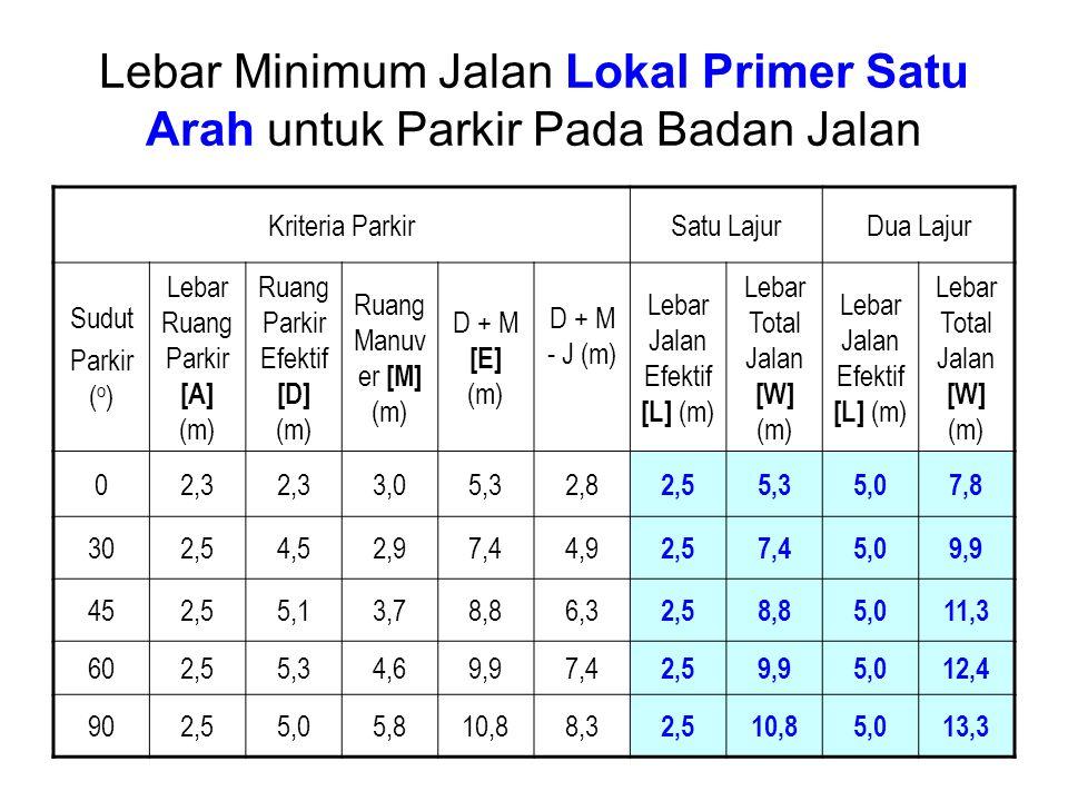 Lebar Minimum Jalan Lokal Primer Satu Arah untuk Parkir Pada Badan Jalan Kriteria ParkirSatu LajurDua Lajur Sudut Parkir ( o ) Lebar Ruang Parkir [A] (m) Ruang Parkir Efektif [D] (m) Ruang Manuv er [M] (m) D + M [E] (m) D + M - J (m) Lebar Jalan Efektif [L] (m) Lebar Total Jalan [W] (m) Lebar Jalan Efektif [L] (m) Lebar Total Jalan [W] (m) 02,3 3,05,32,8 2,55,35,07,8 302,54,52,97,44,9 2,57,45,09,9 452,55,13,78,86,3 2,58,85,011,3 602,55,34,69,97,4 2,59,95,012,4 902,55,05,810,88,3 2,510,85,013,3