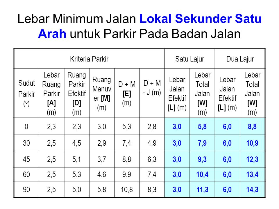 Lebar Minimum Jalan Lokal Sekunder Satu Arah untuk Parkir Pada Badan Jalan Kriteria ParkirSatu LajurDua Lajur Sudut Parkir ( o ) Lebar Ruang Parkir [A] (m) Ruang Parkir Efektif [D] (m) Ruang Manuv er [M] (m) D + M [E] (m) D + M - J (m) Lebar Jalan Efektif [L] (m) Lebar Total Jalan [W] (m) Lebar Jalan Efektif [L] (m) Lebar Total Jalan [W] (m) 02,3 3,05,32,8 3,05,86,08,8 302,54,52,97,44,9 3,07,96,010,9 452,55,13,78,86,3 3,09,36,012,3 602,55,34,69,97,4 3,010,46,013,4 902,55,05,810,88,3 3,011,36,014,3