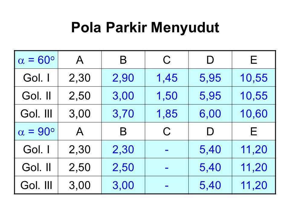Pola Parkir Menyudut  = 60 o ABCDE Gol. I2,302,901,455,9510,55 Gol. II2,503,001,505,9510,55 Gol. III3,003,701,856,0010,60  = 90 o ABCDE Gol. I2,30 -