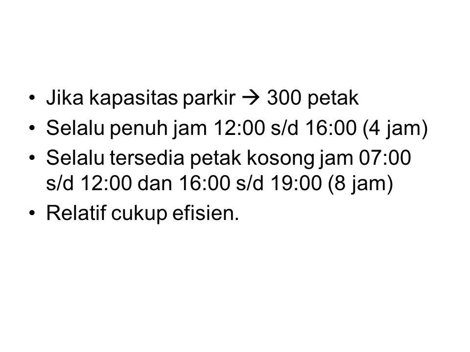 Jika kapasitas parkir  300 petak Selalu penuh jam 12:00 s/d 16:00 (4 jam) Selalu tersedia petak kosong jam 07:00 s/d 12:00 dan 16:00 s/d 19:00 (8 jam) Relatif cukup efisien.