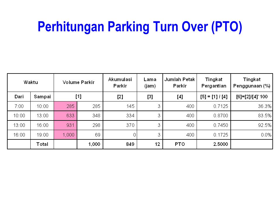 Perhitungan Parking Turn Over (PTO)
