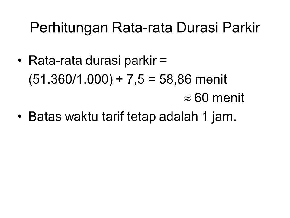 Perhitungan Rata-rata Durasi Parkir Rata-rata durasi parkir = (51.360/1.000) + 7,5 = 58,86 menit  60 menit Batas waktu tarif tetap adalah 1 jam.