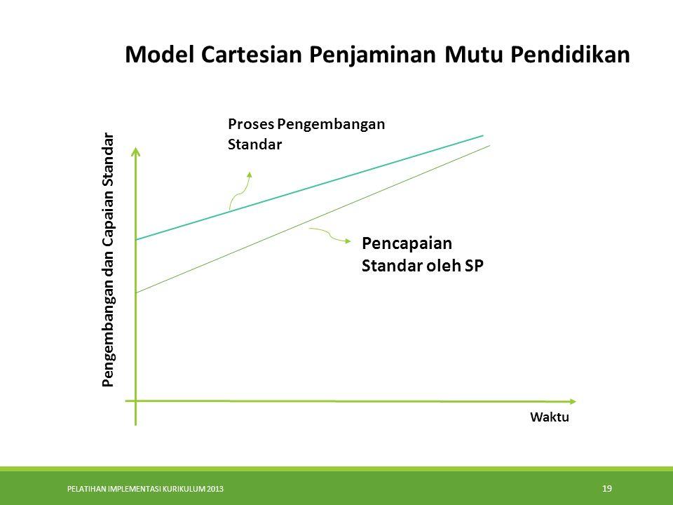 PELATIHAN IMPLEMENTASI KURIKULUM 2013 19 Waktu Model Cartesian Penjaminan Mutu Pendidikan Pengembangan dan Capaian Standar Proses Pengembangan Standar